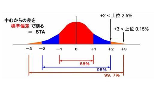 ホルスタイン種雄牛成績の見方 ④標準伝達能力(STA)について