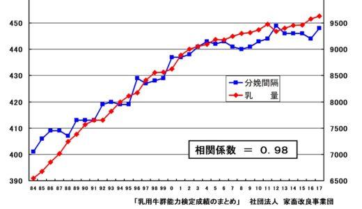 ホルスタイン(乳牛)の乳量と分娩間隔