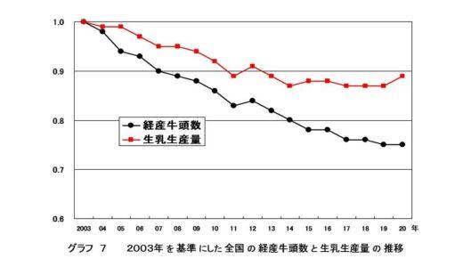 乳牛の飼養頭数と酪農家戸数の推移